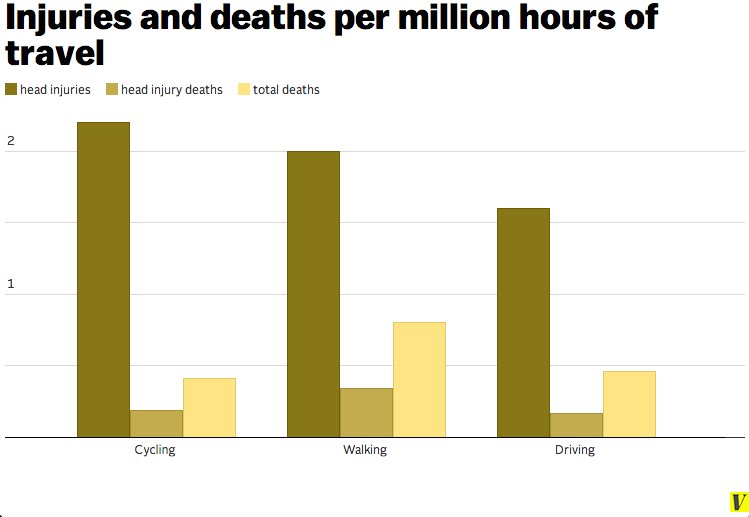 Injuries and Deaths per Million Hours of Travel